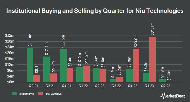 Institutional Ownership by Quarter for Niu Technologies (NASDAQ:NIU)