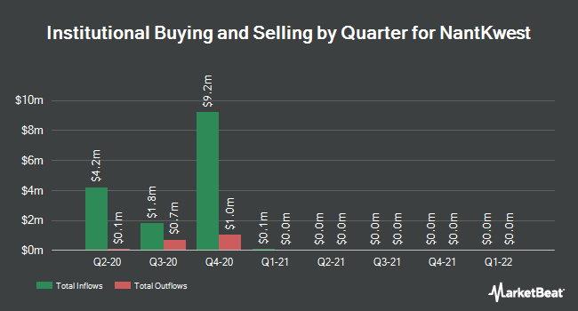 Institutional Ownership by Quarter for NantKwest (NASDAQ:NK)