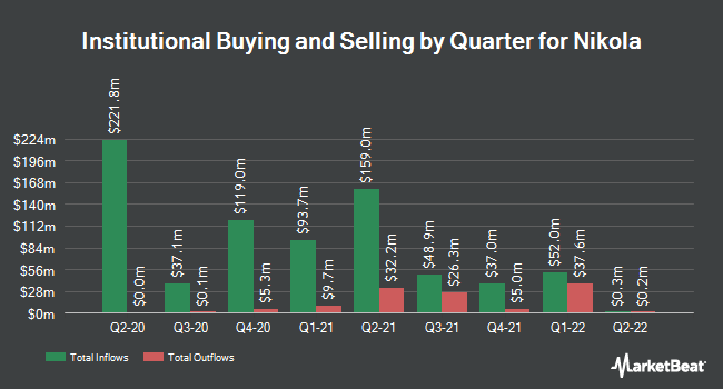 Institutional Ownership by Quarter for Nikola (NASDAQ:NKLA)