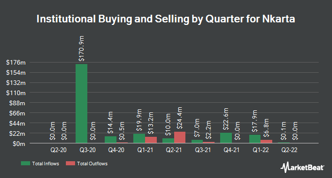 Institutional Ownership by Quarter for Nkarta (NASDAQ:NKTX)