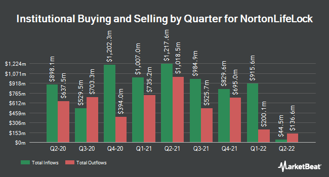 Institutional Ownership by Quarter for NortonLifeLock (NASDAQ:NLOK)