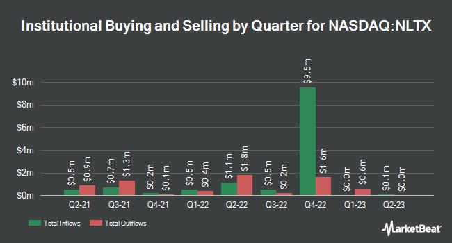 Institutional Ownership by Quarter for Neoleukin Therapeutics (NASDAQ:NLTX)