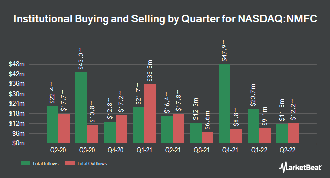 Institutional Ownership by Quarter for New Mountain Finance (NASDAQ:NMFC)