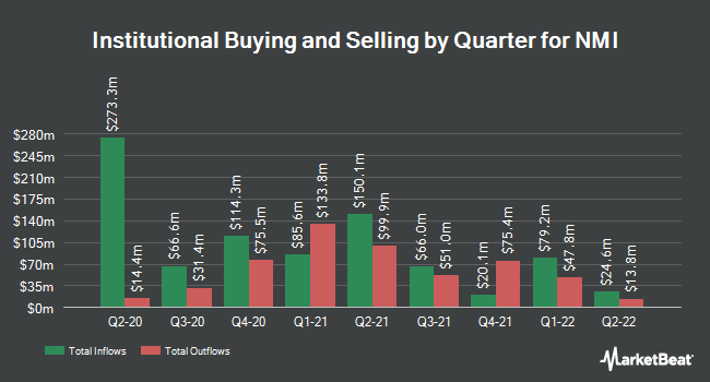 Institutional Ownership by Quarter for NMI (NASDAQ:NMIH)