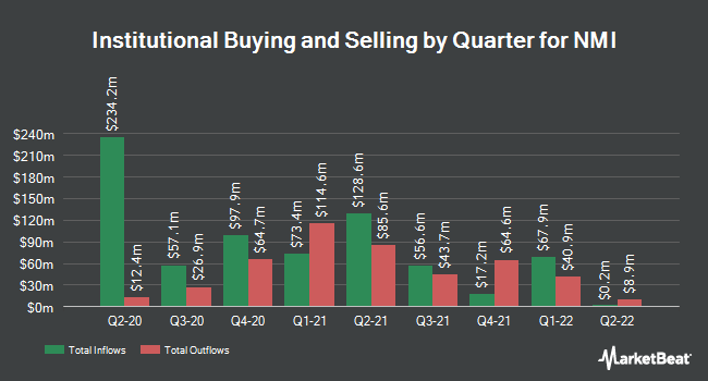 Institutional Ownership by Quarter for NMI Holdings (NASDAQ:NMIH)