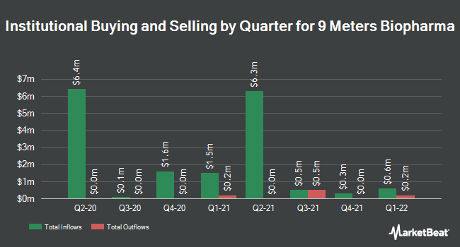 Institutional Ownership by Quarter for 9 Meters Biopharma (NASDAQ:NMTR)