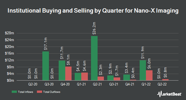 Institutional Ownership by Quarter for Nano-X Imaging (NASDAQ:NNOX)
