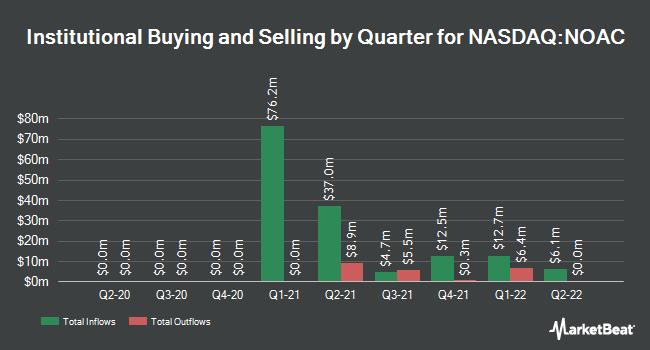 Institutional Ownership by Quarter for Natural Order Acquisition (NASDAQ:NOAC)