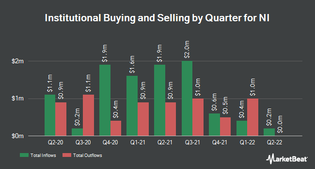Institutional Ownership by Quarter for NI (NASDAQ:NODK)