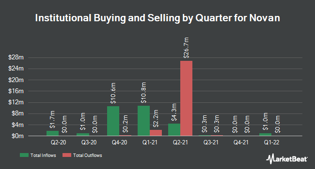 Institutional Ownership by Quarter for Novan (NASDAQ:NOVN)