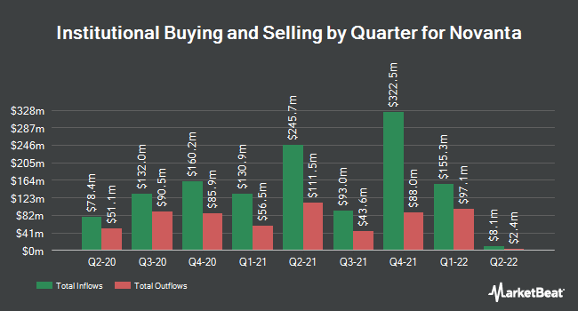 Institutional Ownership by Quarter for Novanta (NASDAQ:NOVT)