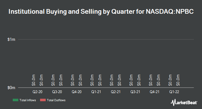 Institutional Ownership by Quarter for National Penn Bancshares (NASDAQ:NPBC)