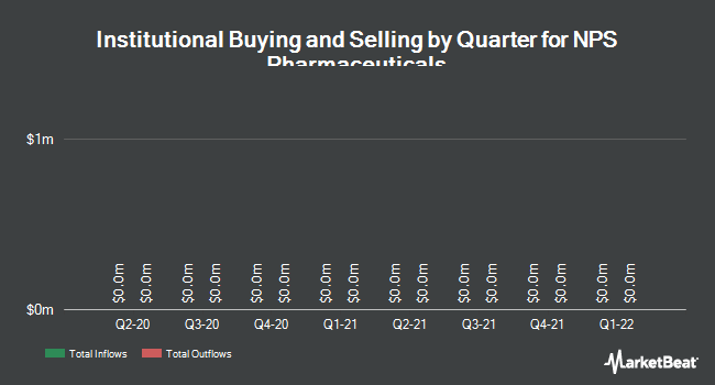 Institutional Ownership by Quarter for NPS Pharmaceuticals (NASDAQ:NPSP)