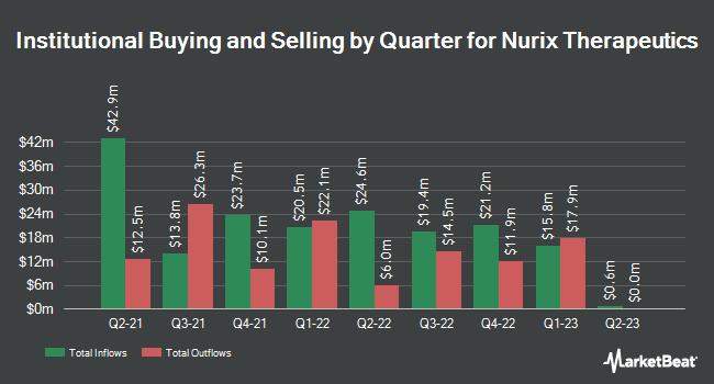 Institutional Ownership by Quarter for Nurix Therapeutics (NASDAQ:NRIX)