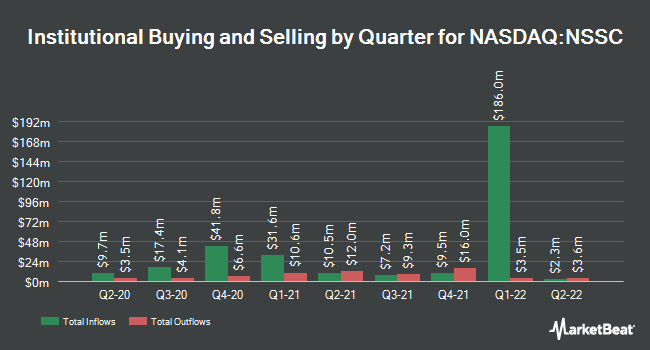 Institutional Ownership by Quarter for Napco Security Technologies (NASDAQ:NSSC)