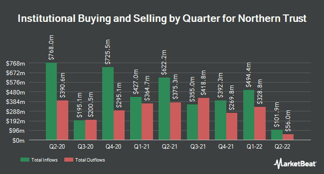 Institutional Ownership by Quarter for Northern Trust (NASDAQ:NTRS)