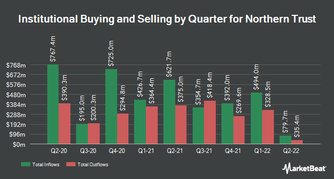 Institutional Ownership by Quarter for Northern Trust Corporation (NASDAQ:NTRS)