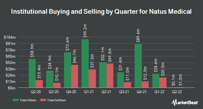 Institutional Ownership by Quarter for Natus Medical (NASDAQ:NTUS)