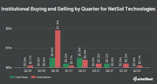 Institutional Ownership by Quarter for NetSol Technologies (NASDAQ:NTWK)