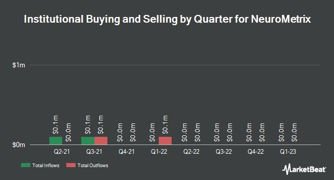 Institutional Ownership by Quarter for Neurometrix (NASDAQ:NURO)