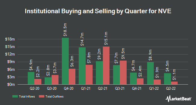 Institutional Ownership by Quarter for NVE (NASDAQ:NVEC)