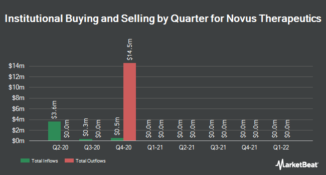 Institutional Ownership by Quarter for Novus Therapeutics (NASDAQ:NVUS)