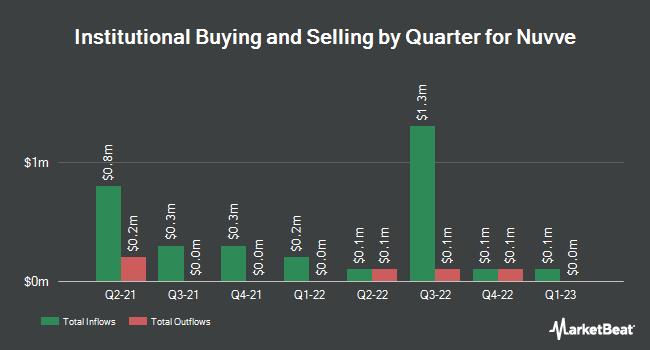 Institutional Ownership by Quarter for Nuvve (NASDAQ:NVVE)