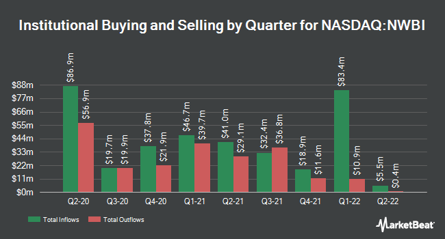Institutional Ownership by Quarter for Northwest Bancshares (NASDAQ:NWBI)