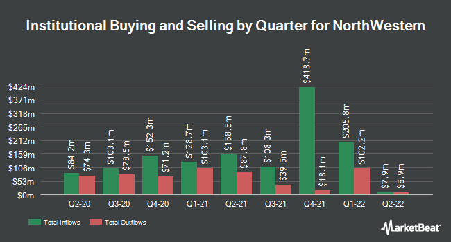 Institutional Ownership by Quarter for NorthWestern (NASDAQ:NWE)