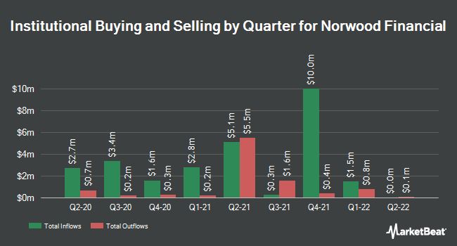 Institutional Ownership by Quarter for Norwood Financial (NASDAQ:NWFL)