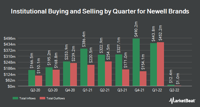 Institutional Ownership by Quarter for Newell Brands (NASDAQ:NWL)
