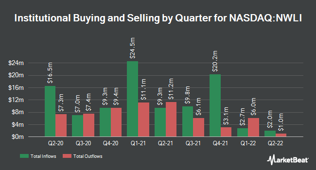 Institutional Ownership by Quarter for National Western Life Group (NASDAQ:NWLI)