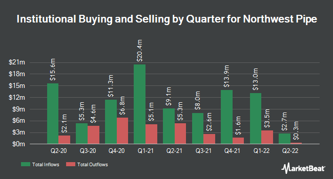 Institutional Ownership by Quarter for Northwest Pipe Company (NASDAQ:NWPX)