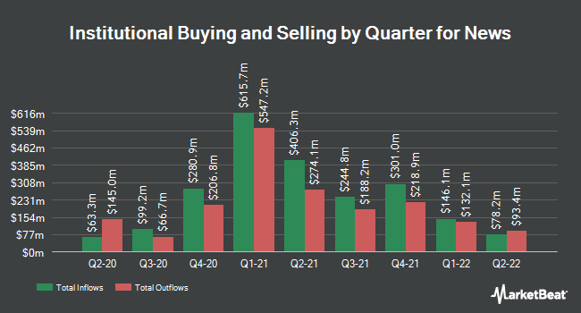Institutional Ownership by Quarter for News Corporation (NASDAQ:NWSA)