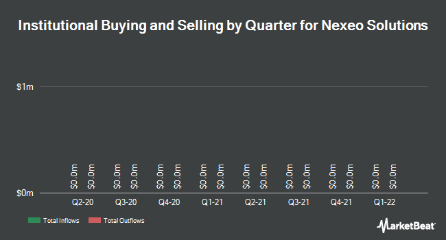 Institutional Ownership by Quarter for Nexeo Solutions (NASDAQ:NXEO)