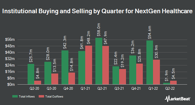 Institutional Ownership by Quarter for NextGen Healthcare (NASDAQ:NXGN)