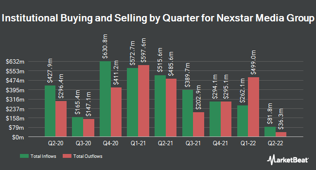 Institutional Ownership by Quarter for Nexstar Broadcasting Group (NASDAQ:NXST)