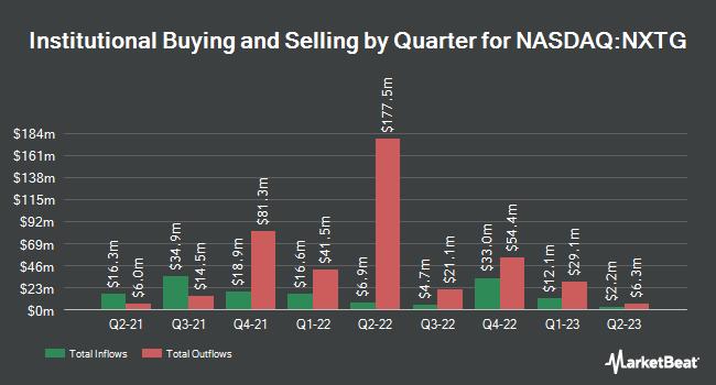 Institutional Ownership by Quarter for First Trust IndXX NextG ETF (NASDAQ:NXTG)