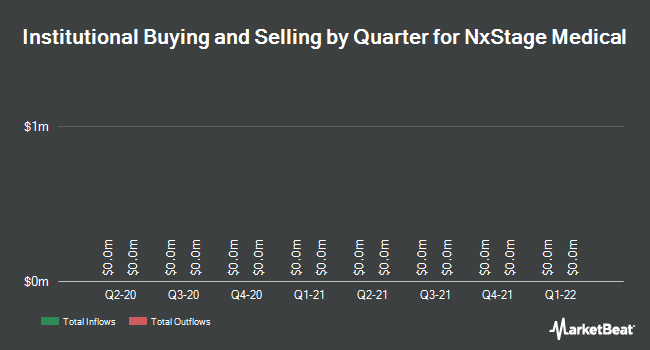 Institutional Ownership by Quarter for NxStage Medical (NASDAQ:NXTM)