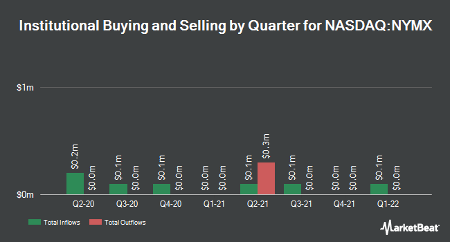 Institutional Ownership by Quarter for Nymox Pharmaceutical (NASDAQ:NYMX)