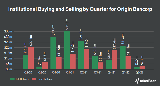 Institutional Ownership by Quarter for Origin Bancorp (NASDAQ:OBNK)