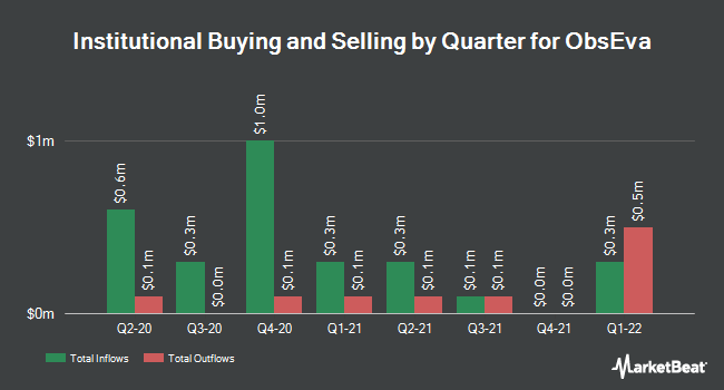 Institutional Ownership by Quarter for ObsEva (NASDAQ:OBSV)