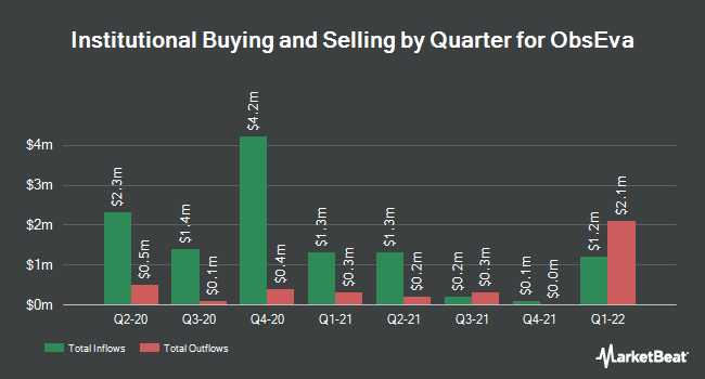 Institutional Ownership by Quarter for Obseva (NASDAQ:OBSV)