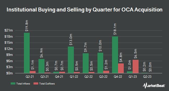 Institutional Ownership by Quarter for OCA Acquisition (NASDAQ:OCAX)