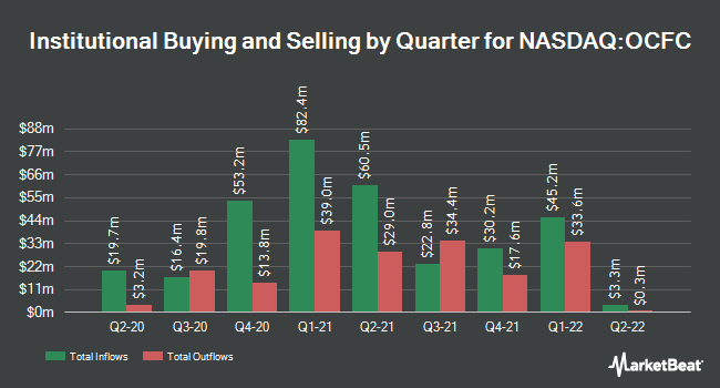 Institutional Ownership by Quarter for OceanFirst Financial Corp. (NASDAQ:OCFC)