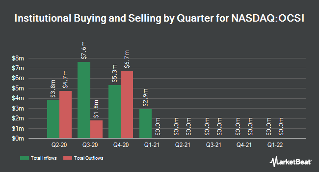 Institutional Ownership by Quarter for Oaktree Strategic Income (NASDAQ:OCSI)