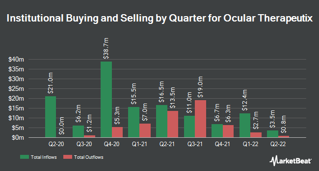 Institutional Ownership by Quarter for Ocular Therapeutix (NASDAQ:OCUL)