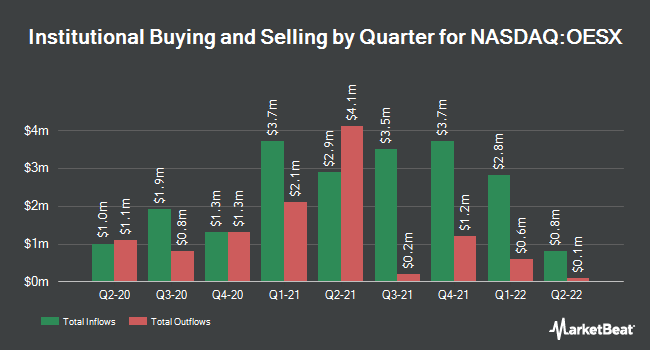 Insider Trading History for Orion Energy Systems (NASDAQ:OESX)
