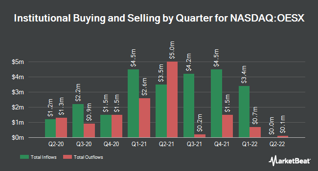 Institutional Ownership by Quarter for Orion Energy Systems (NASDAQ:OESX)
