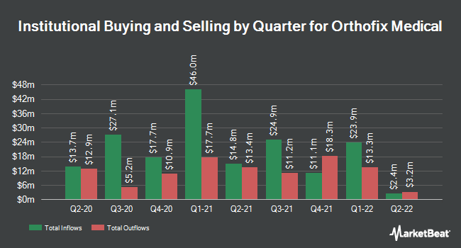 Institutional Ownership by Quarter for Orthofix Medical (NASDAQ:OFIX)